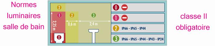 Normes luminaires salle de bain millumine for Norme luminaire salle de bain